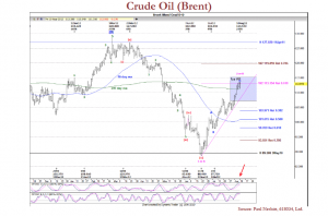 Crude Oil (Brent)